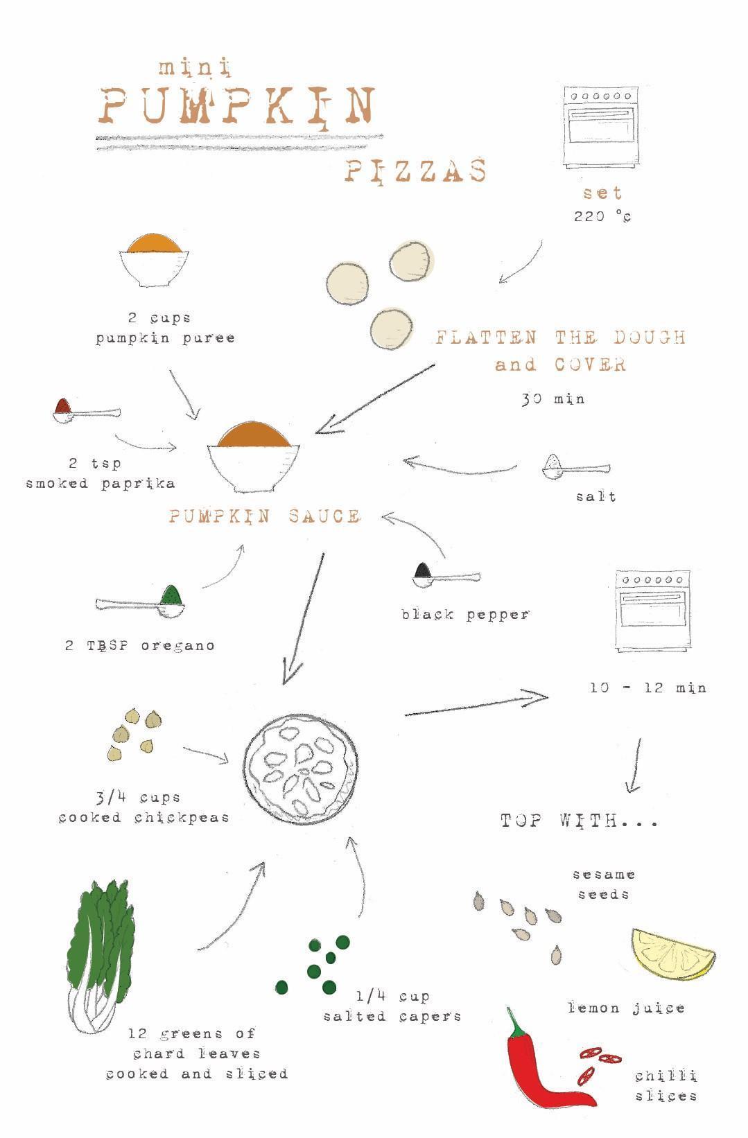 Use Your Noodles - Mini Pumpkin Pizzas